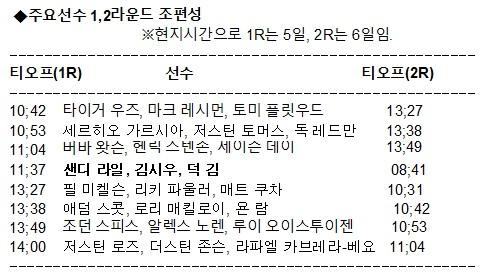 김시우, 초반 이틀간 '약체'들과 동반라운드… '득일까, 독일까'