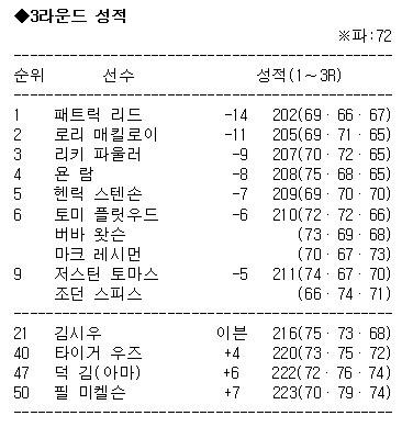 패트릭 리드·로리 매킬로이, 마스터스 '새 역사' 만드나
