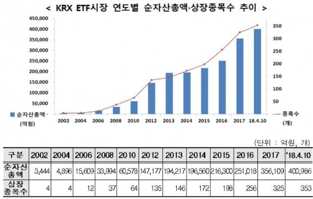 자료=한국거래소 제공