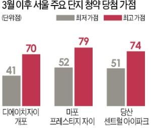 [집코노미] 강북 대장 아파트 '마래푸'…84㎡ 매매가 14억 찍어