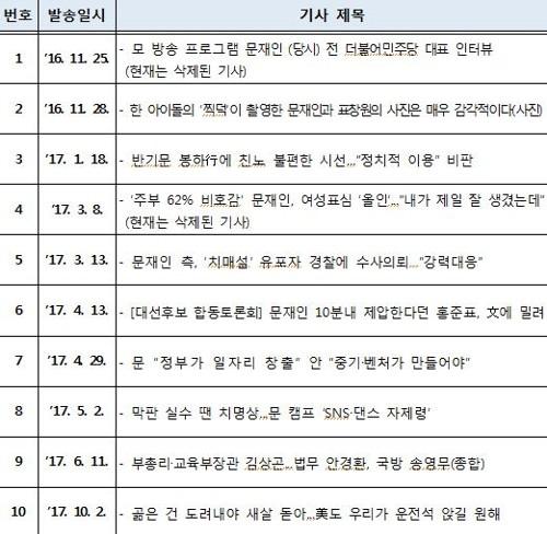 더불어민주당 김경수 의원이 '드루킹' 김씨에게 보낸 기사 목록 [서울지방경찰청 제공]