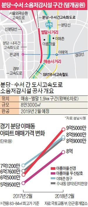 덮개공원 기대감… 분당 아름마을 집값 '훨훨'