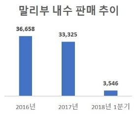 한국GM의 주력 세단 말리부는 2016년 신형 모델로 교체된 이후로 국내 판매량이 하락세다.  (단위/대, 자료 출처/한국GM)
