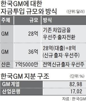 [현장에서] 큰소리 친 産銀… 비토권 지키려 GM에 대폭 양보