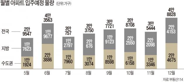 [집코노미] 새 아파트 전셋값 고작 4000만원…공급과잉이 낳은 낯선 풍경