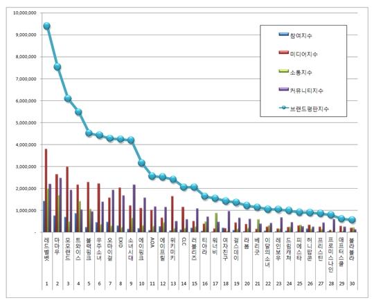 걸그룹 개인 브랜드평판 분석 1위 레드벨벳(사진=한국기업평판연구소 제공)