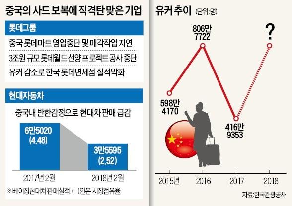 '사드 해빙' 진짜 오나… 롯데, 中 테마파크 공사 재개 '기대감'