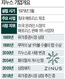 [마켓인사이트] '상장폐지 13년' 지누스… 1兆 기업으로 다시 서다