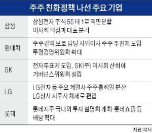 배당 늘리고 적극 소통… '주주친화 경영시대' 본격 개막