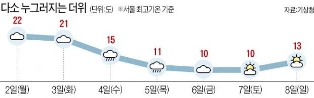 서울 22도 초여름 날씨… 4일께 비 온 뒤 다소 쌀쌀