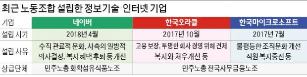 네이버, 국내 포털 첫 노조 출범… 인터넷업계도 노동 이슈에 휘말리나 '촉각'