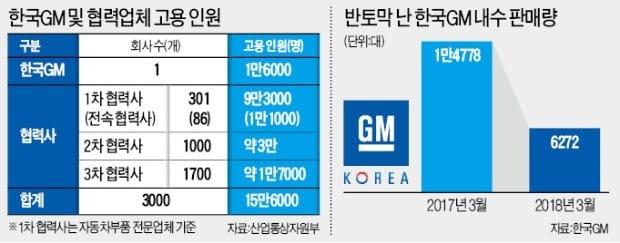 """한국GM 협력社 """"더는 못 버텨… 줄도산 막아달라"""""""