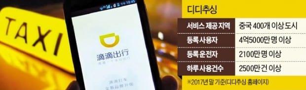 미래에셋, '중국판 우버' 디디추싱에 2800억 베팅