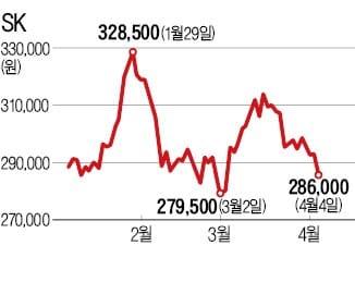 상장 앞둔 SK바이오팜, 투자자 유치 나서