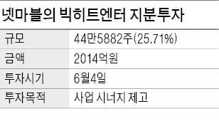 넷마블, 방탄소년단 소속사 빅히트에 2000억 투자