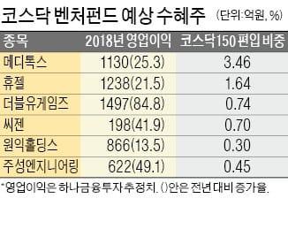 코스닥에 최대 1조 자금 유입… 바이오·IT株 수혜 기대