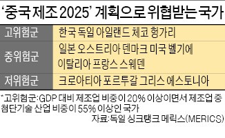 '중국제조 2025' 전략, 한국 제조업에도 큰 위협