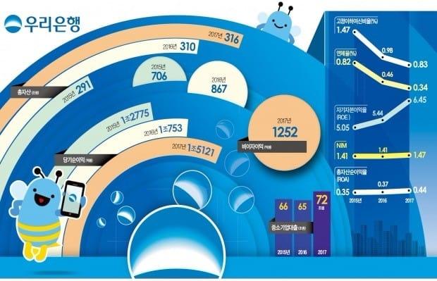 [Cover Story-우리은행] 올해 예상 순이익 10% 늘어난 1.7兆