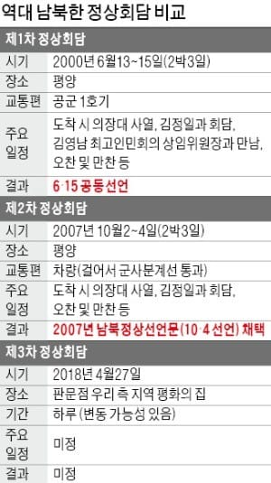 '南北정상 복심' 윤건영·김창선, '4·27 회담 주도권 잡기' 기싸움