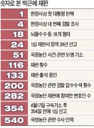 """""""박근혜, 권한 남용해 국정 혼란에 빠뜨렸다""""… 핵심혐의 대부분 유죄"""