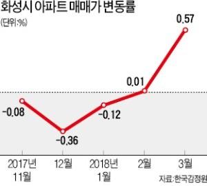 동탄2 'SRT효과'… 역 인근과 외곽 시세차이 3억원