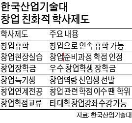'데스밸리 넘는 학생기업' 많은 한국산업기술대 비결은?