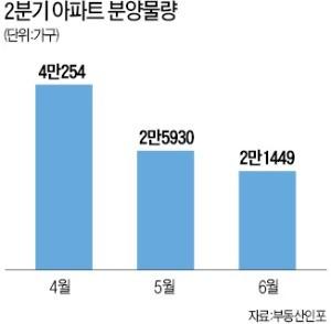 """""""선거 기간 피하라""""… 5~6월 분양 '뚝'"""