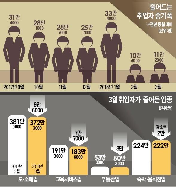 '일자리 정부' 출범 10개월… 취약계층 일자리 12만개 날아갔다