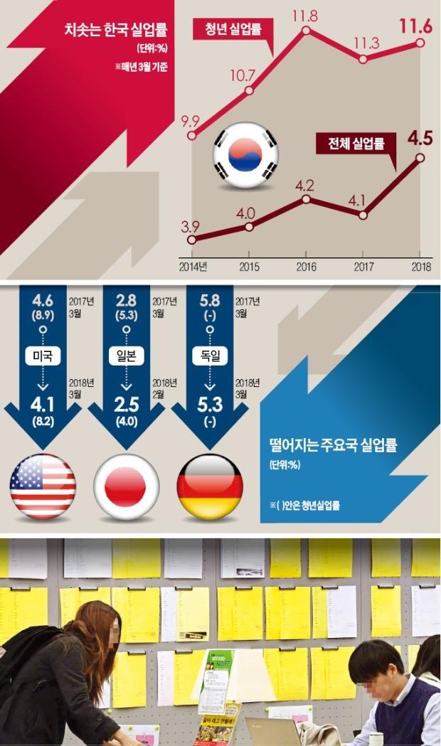 美·日 실업률 20년 만에 '최저'… 한국 일자리는 17년 만에 '최악'