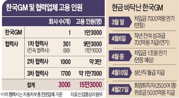 '노조 쇠파이프 난동'에 질린 美 본사… 한국GM '최악 상황' 수순 밟나