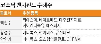 메디톡스·휴젤·제넥신… 시총 상위 바이오株 집중