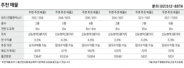 신논현역 사거리 상권 중소형 빌딩 실거래 사례 분석