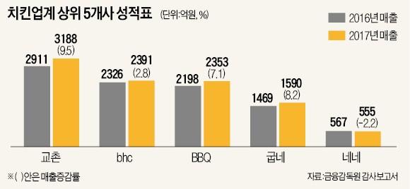 치킨시장 키운 '배달앱'… 교촌·bhc·BBQ 매출 상승