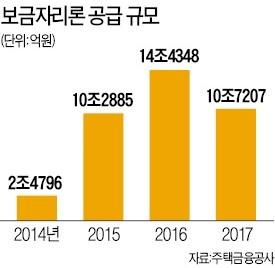 보금자리론 신혼부부 소득기준 8000만원으로 완화