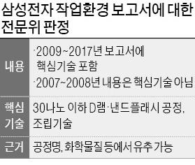 """""""반도체 공정은 국가 핵심기술""""… 이틀 마라톤 회의 끝 '만장일치'"""