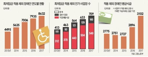 """[경찰팀 리포트] 장애인은 최저임금 예외… """"시급 714원 받아도 하소연 못해"""""""