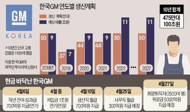 한국GM 노사·정부 관계자 한밤 회동… 23일까지 합의 못하면 법정관리