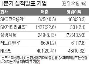 SKC코오롱PI, 매출 675억 '사상 최대'