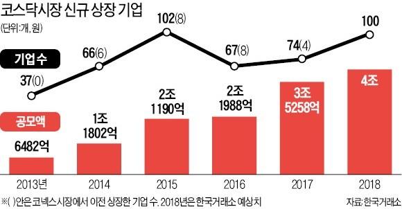 """[한경 IPO EXPO 2018] 적자기업도 성장성 있으면 상장… """"코스닥 IPO시장 슈퍼호황 진입"""""""
