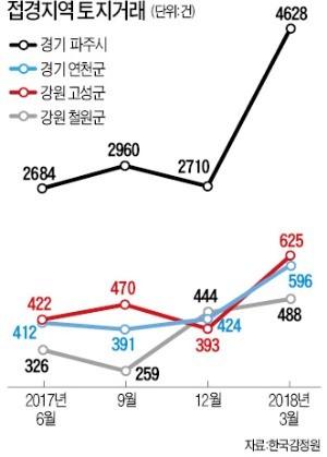 """""""민통선 인근 땅 봐달라""""… 고성·파주 투자자 몰려 한 달 새 거래량 2배"""