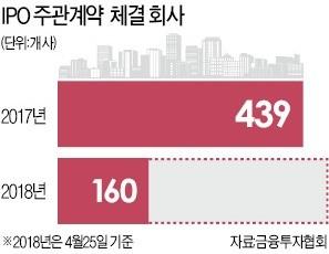 [한경 IPO EXPO 2018] 600개社 상장 준비… 올해 IPO '역대 최대'