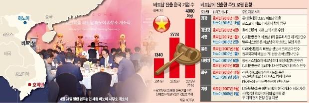 [단독] '로펌 빅7' 모두 베트남行… 한국 기업들의 '방어막'으로