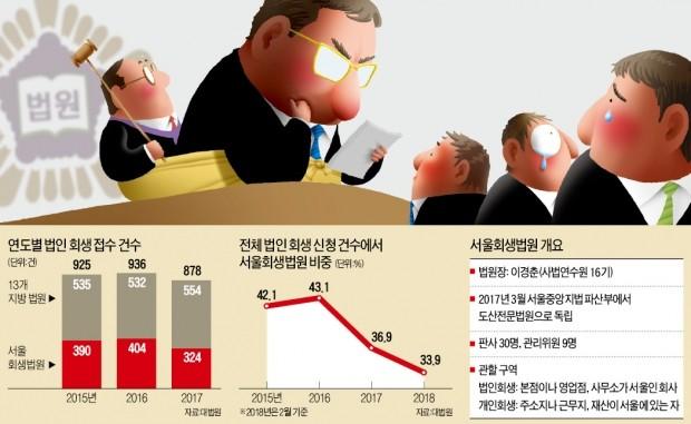 판사 접촉 막고 툭하면 호통… 관리위원 甲질에 기업회생시장 '흔들'