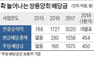 쌍용양회의 '파격 배당'…1분기 배당금 454억원