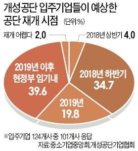 """개성공단 기업 96% """"재입주 희망""""… 이르면 5월 중 訪北승인 신청키로"""