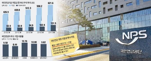 국민연금이 도입한 집중투표제… '투기자본' 엘리엇에 역이용되나