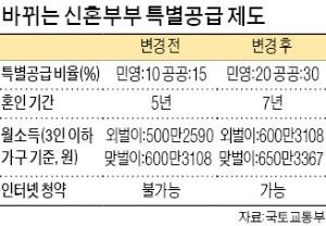 """""""혼수보다 청약… 새집 신혼부부 몰아주기 시작"""