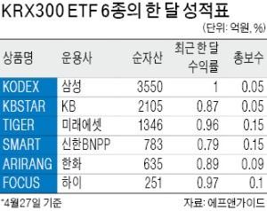 'KRX300 ETF' 출시 한 달… 투자 성적표는