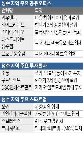 '강북 스타트업 성지' 성수동… 블록체인·AI벤처 몰린다