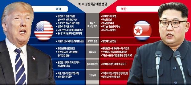 한달 앞으로 다가온 北·美 담판… '비핵화 언제·어떻게' 최대 쟁점